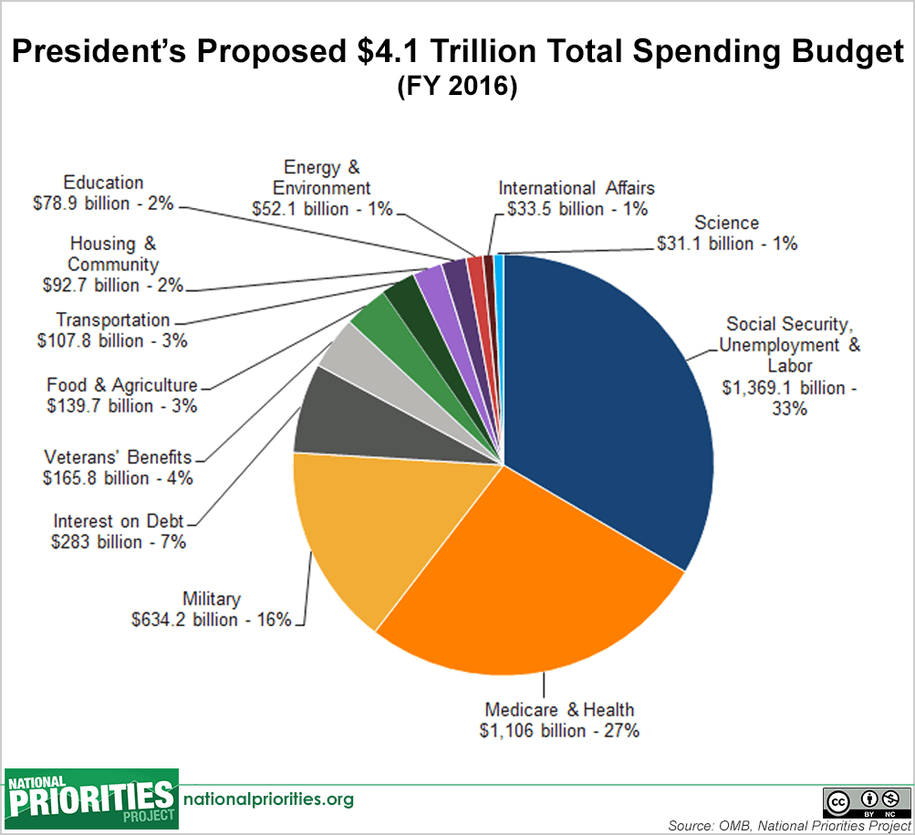 Putting The Budget In Perspective