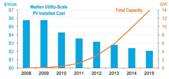 Chart showing cumulative growth and costs of PV solar as of 2015.