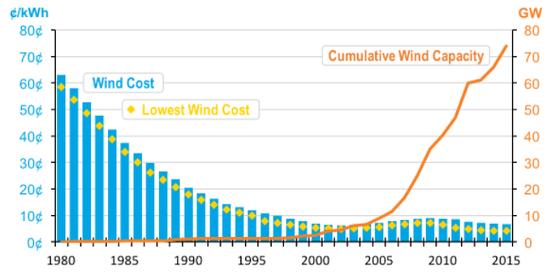 Cumulative Wind installations plus costs, 2015.