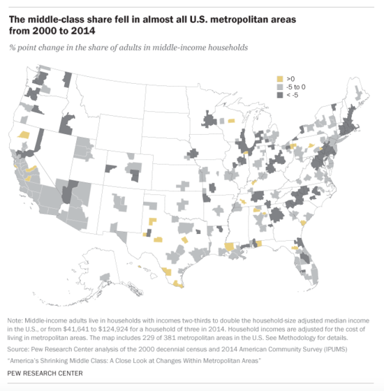 U.S. map showing the percentage point change in middle-income households by metro area. Far more areas fell into the 0 to -5 or more decrease in the middle class than into a rising middle class.