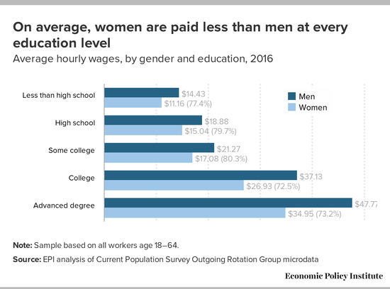 Graph showing that on average women are paid less than men at every education level.
