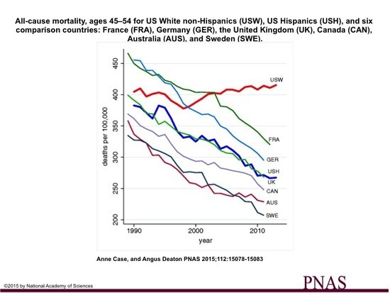 All-cause mortality, ages 45–54 for US White non-Hispanics (USW), US Hispanics (USH), and six comparison countries: France (FRA), Germany (GER), the United Kingdom (UK), Canada (CAN), Australia (AUS), and Sweden (SWE).