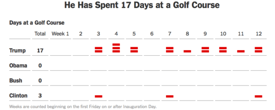 Chart showing Trump has already golfed on 17 separate days.