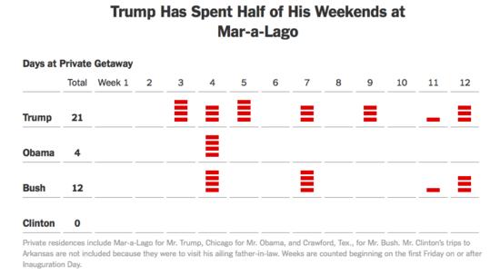 Chart showing Trump