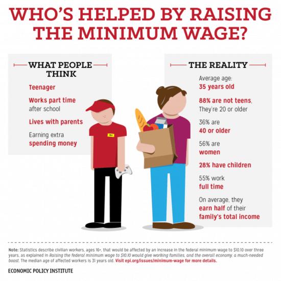 Minimum wage worker breakdown