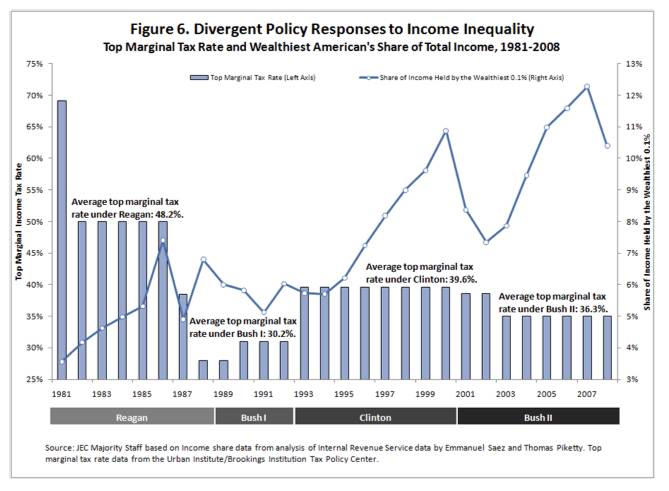 Income inequality 6 The Rich Get Richer