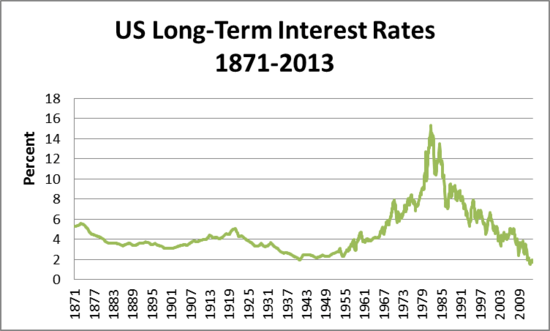 us_long_term_interest_rates.png