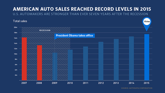 white_house_auto_sales_2015.png