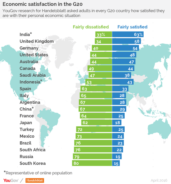 Around the world its hillary by a landslide except for russia while india the uk and germany have higher economic satisfaction rates the us is at 4 with a relatively high economic satisfaction rate gumiabroncs Images