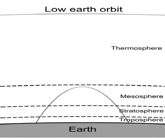 low earth orbit freefall - photo #39