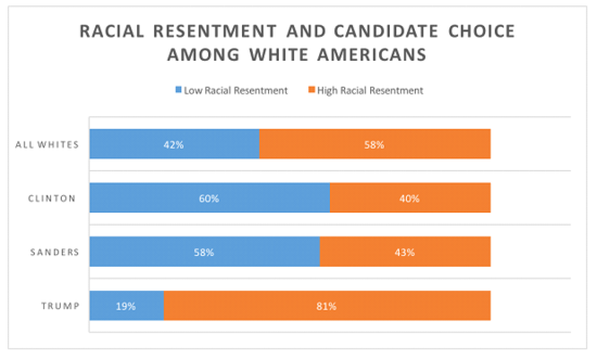 vox_racial_resentment_voters.png