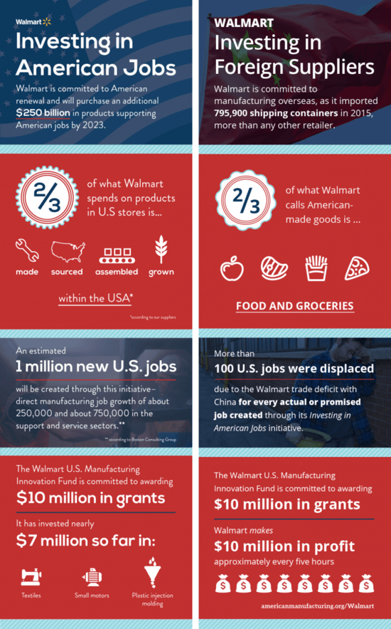 infographic highlighting distance between Walmart's claims about buying American and the reality.