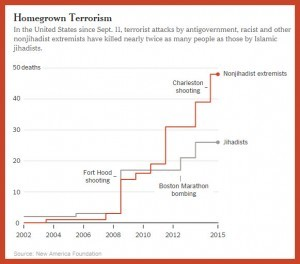 Oh Noes, European Americans are the biggest US terror threat ... If you see something...