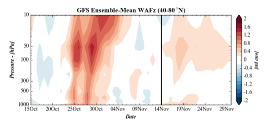 Intense atmospheric waves broke into the stratosphere from the lower atmosphere in late October, splitting the stratospheric polar vortex in two, in an unprecedented event so ealry in the year.