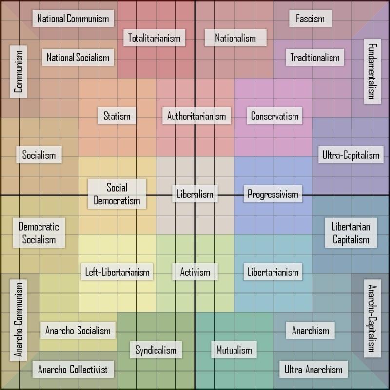 political-compass-zones.jpg