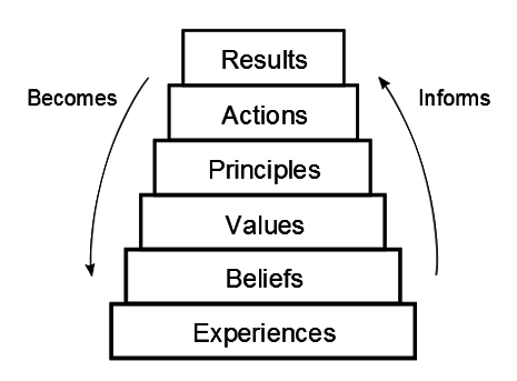 Dan Mezick's results pyramid from The Culture Game.