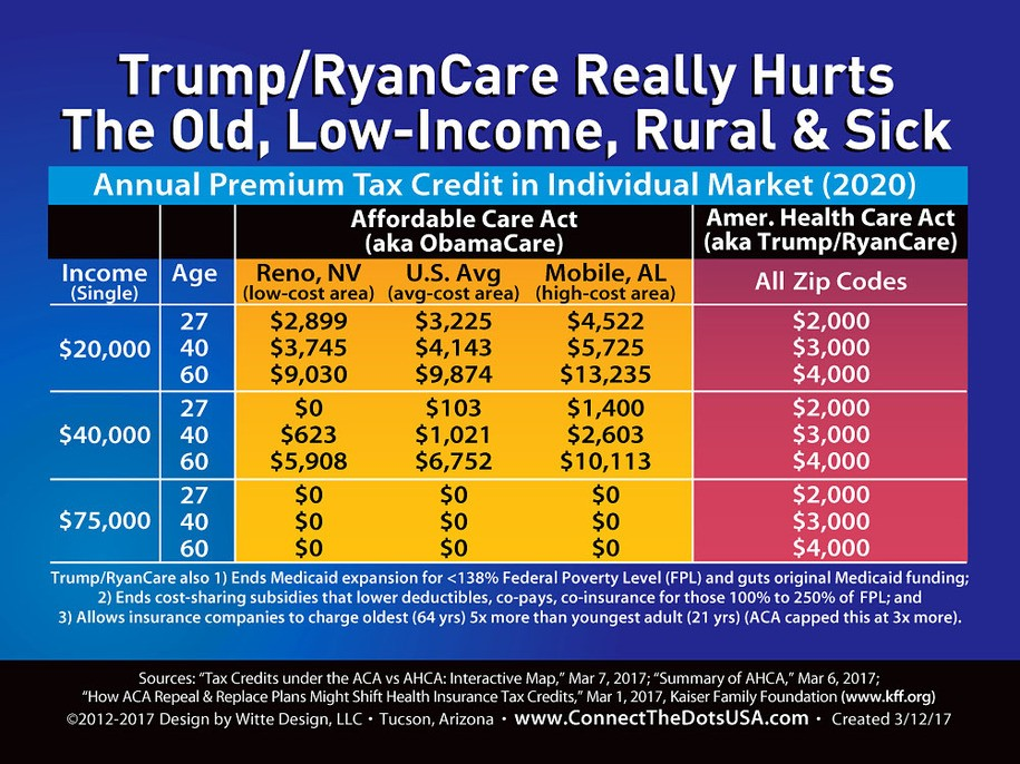 Trump Ryancare Really S Over Older Low Income And Rural Americans Aka A Lot Of Voters