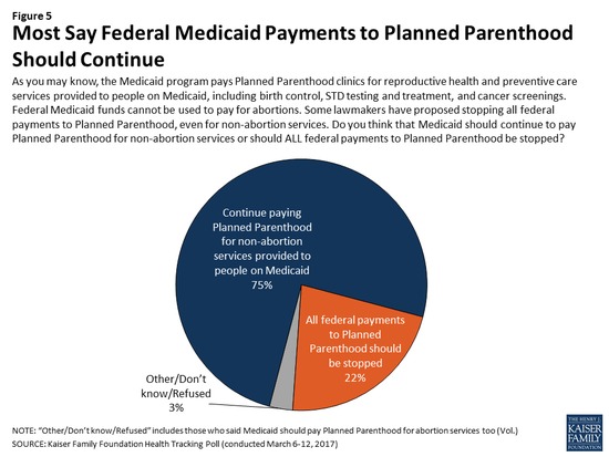 Pie Chart Showing 75 Percent Of Voters Supporting Medicaid Funds Going To Planned Pahood