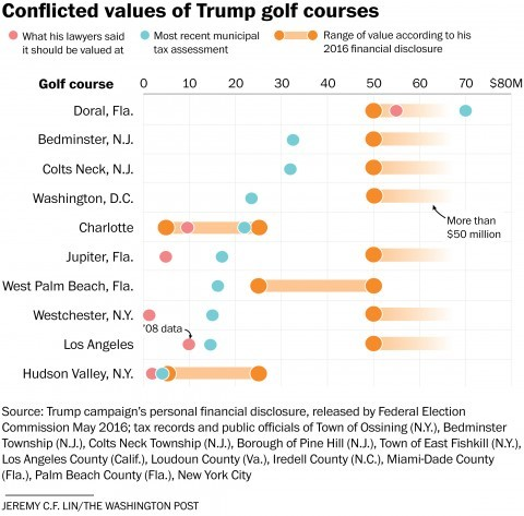 2300-trumpvalue-golf-chart-0819_1_.jpg