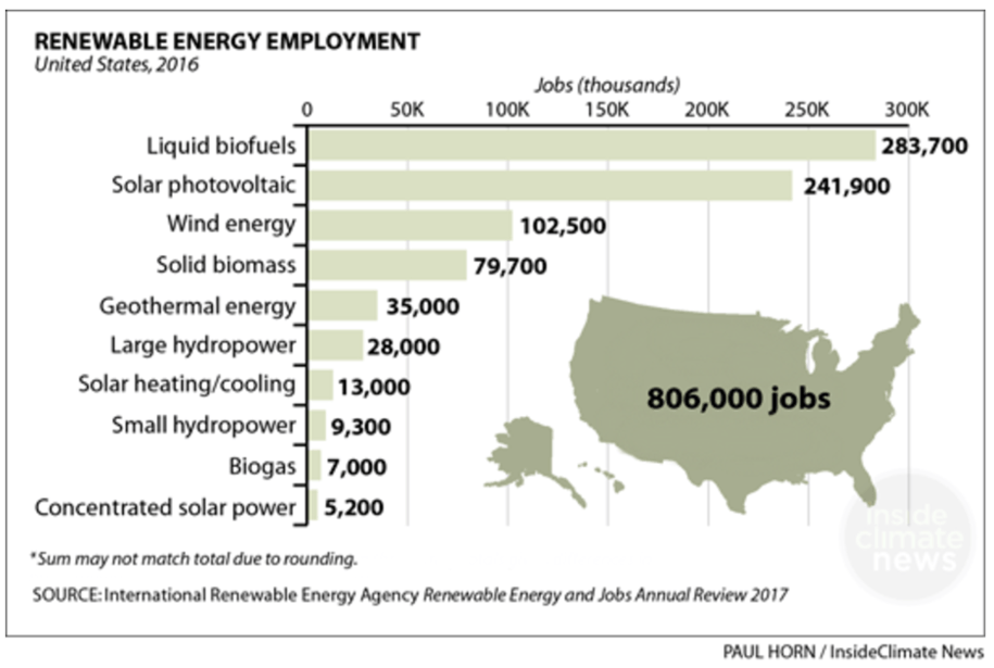 U.S. needs to accelerate growth in green jobs by treating climate change like the crisis of WWII