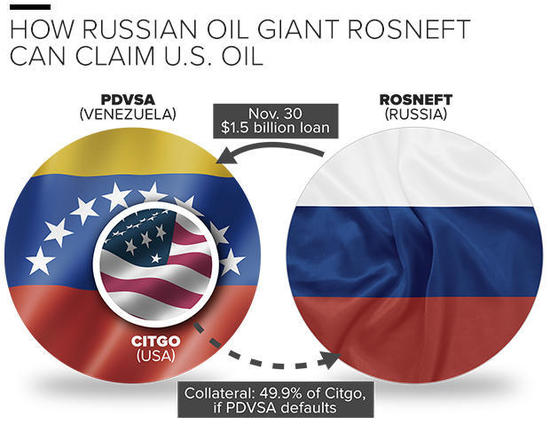 Rosneft, an oil corporation majority-owned by the Russian government, says it has the right to claim an ownership stake in U.S. oil company Citgo Petroleum if Citgo's cash-strapped parent company defaults on billions in loans, according to a lien Rosneft recently filed in Delaware. If that claim succeeds, Rosneft, which is run by one of President Vladimir Putin's closest allies, would own a sizable chunk of a company that is among the 10 largest petroleum refiners in America. Russian ownership of a large portion of a U.S.-based oil company would be unprecedented, according to experts contacted by CBS News. Those experts also emphasize that the White House has the power to block the deal -- either on national security grounds or simply by leaving in place Obama administration sanctions against Russia.