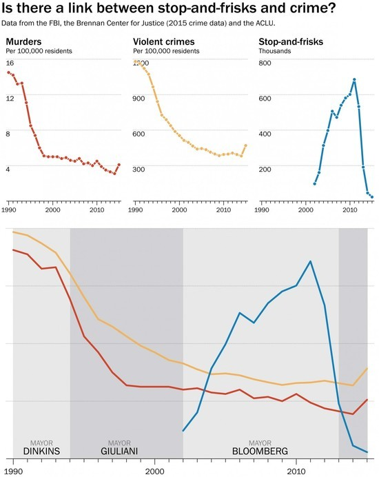 Crime rates and stop and frisk rates over time in New York City
