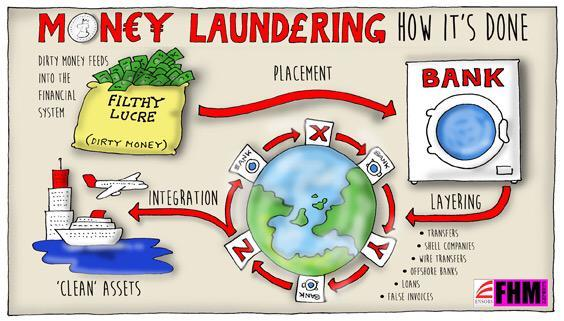 Image result for money laundering cartoon