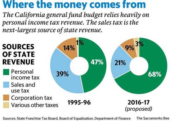 california-revenue-sources.jpg