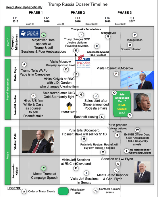 https://thesternfacts.com/trump-russia-dossier-decoded-yes-there-really-was-a-massive-oil-deal-e33370349b67