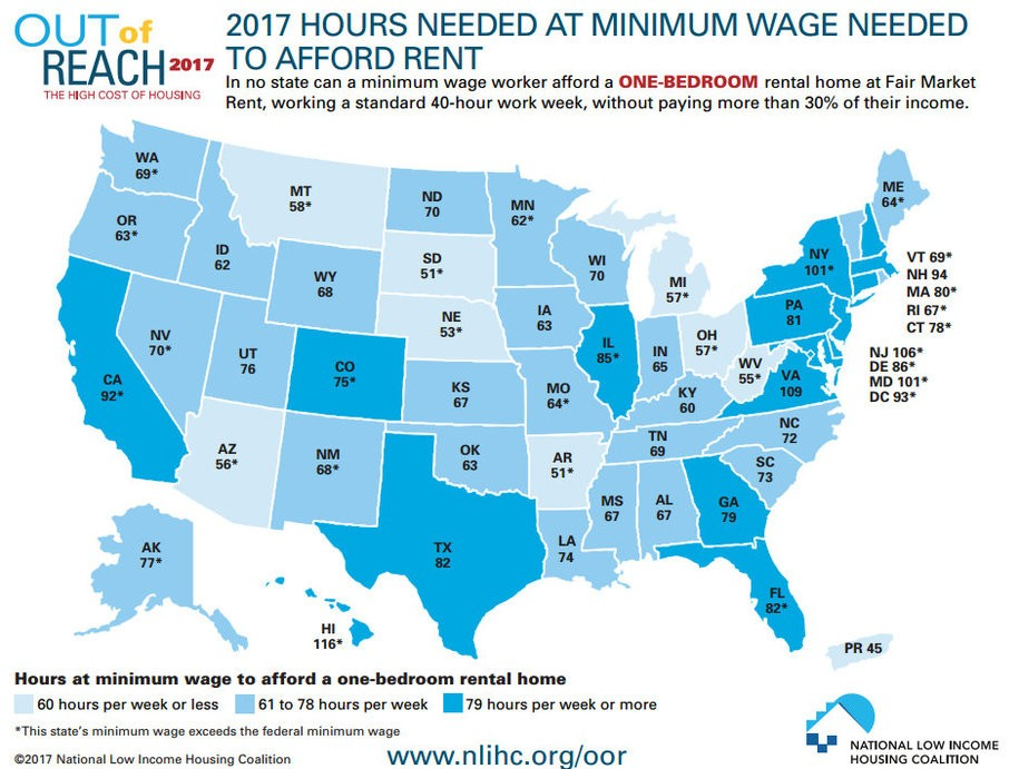 Rent Is Out Of Reach For Minimum Wage Workers In Every