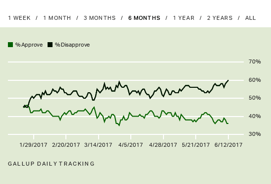 gallup2017june13.png