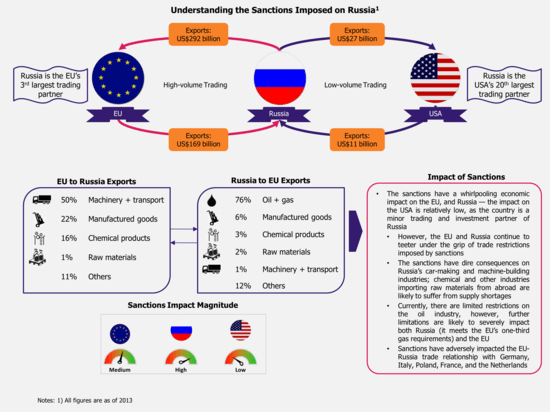 Understanding-the-Sanctions-Imposed-on-Russia_1_.png