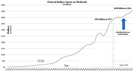 Badly made chart of Medicaid spending