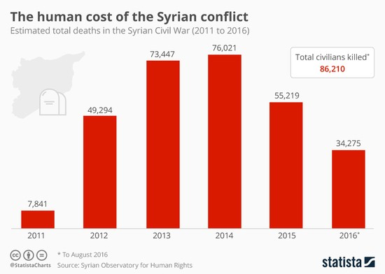 chartoftheday_5799_the_human_cost_of_the_syrian_conflict_n_1_.jpg