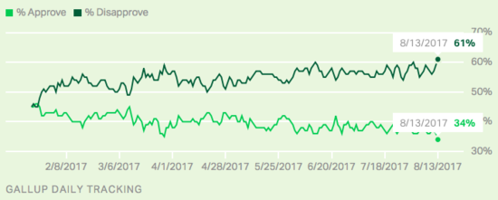 Chart showing Trump