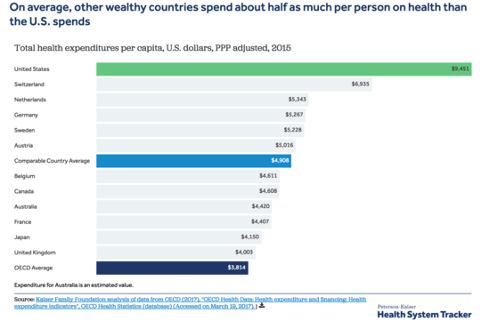 Chart showing wealthy countries