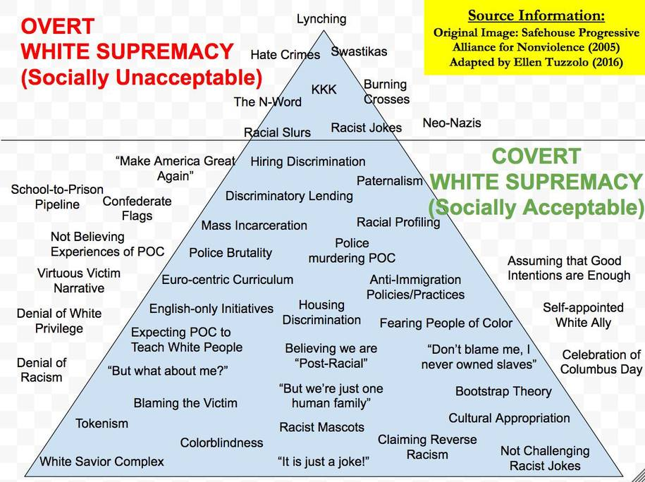 White privilege, white entitlement, white supremacy: Hate speech is never harmless Part 2- Facebook