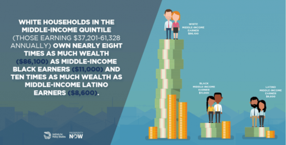 photo image New study shows how racial wealth divide is 'hollowing out America's middle class'