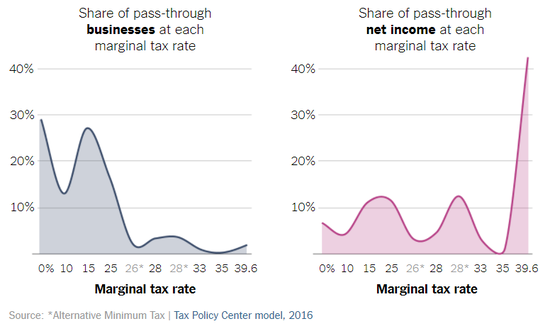 nyt_passthrough_business_income.png