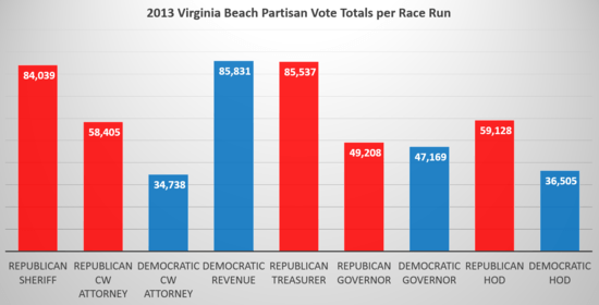 VB_Vote_Totals_by_Race.png
