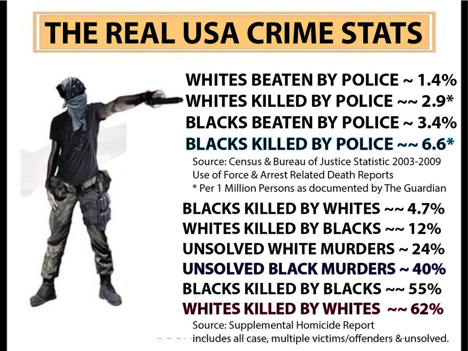 black on black crime 3 essay The criminal stereotype of african americans in the united states is an ethnic stereotype according to which african american males in particular are stereotyped to be dangerous criminals.
