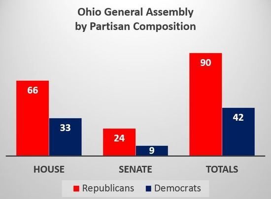 Ohio_GA_COmp_Bar_Chart.JPG
