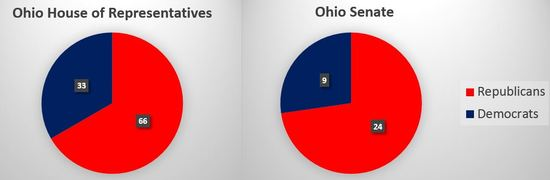 Ohio_Legislative_Chamber_Composition.JPG