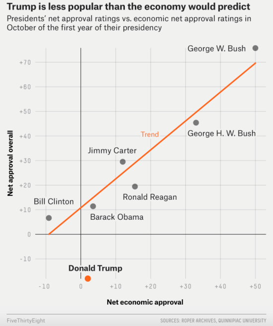 Graph showing that, relative to current economic prosperity, Trump