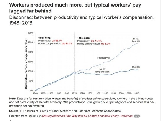 Worker productivity continues to rise while pay stays stagnant
