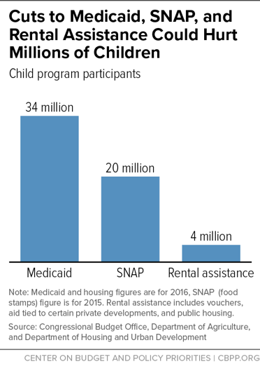 Bar chart showing cuts in Medicaid, SNAP, and Rental assistance in Senate budget bill, and how many children would be harmed.