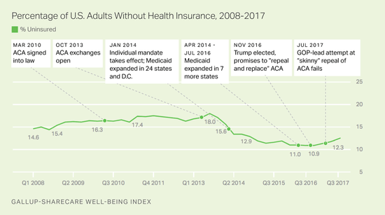 Graph of 9/2017 Gallup survey of uninsured