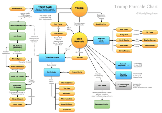 https://medium.com/@wsiegelman/trump-parscale-chart-eaff531064ef