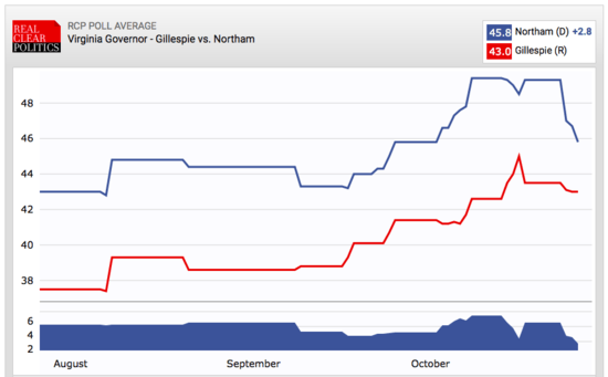 A graph charting the polling averages between the two candidates over the last few months.