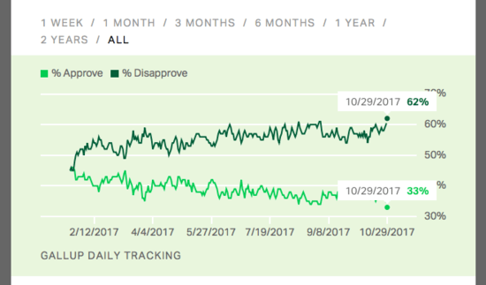 Gallup daily tracking poll showing Trump at 33 percent disapproval/62 percent disapproval rating.